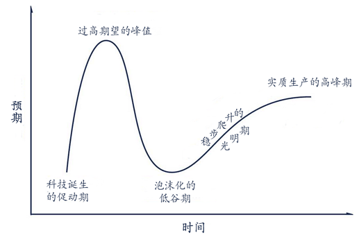 技术曲线(中文)